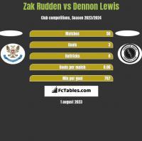 Zak Rudden vs Dennon Lewis h2h player stats