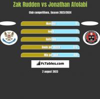 Zak Rudden vs Jonathan Afolabi h2h player stats