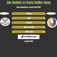 Zak Rudden vs Davis Keillor-Dunn h2h player stats