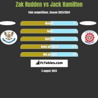 Zak Rudden vs Jack Hamilton h2h player stats