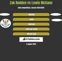 Zak Rudden vs Lewis McCann h2h player stats