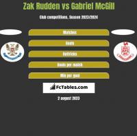 Zak Rudden vs Gabriel McGill h2h player stats