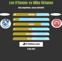 Lee O'Connor vs Miko Virtanen h2h player stats
