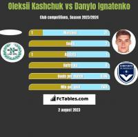 Oleksii Kashchuk vs Danylo Ignatenko h2h player stats