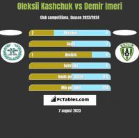 Oleksii Kashchuk vs Demir Imeri h2h player stats