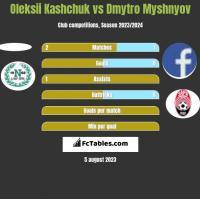 Oleksii Kashchuk vs Dmytro Myshnyov h2h player stats