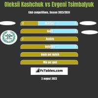 Oleksii Kashchuk vs Evgeni Tsimbalyuk h2h player stats