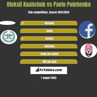 Oleksii Kashchuk vs Pavlo Polehenko h2h player stats