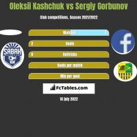Oleksii Kashchuk vs Siergiej Garbunow h2h player stats