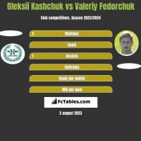 Oleksii Kashchuk vs Wałerij Fedorczuk h2h player stats