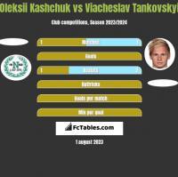 Oleksii Kashchuk vs Wjaczesław Tankowskij h2h player stats