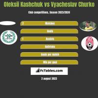 Oleksii Kashchuk vs Vyacheslav Churko h2h player stats