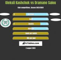 Oleksii Kashchuk vs Dramane Salou h2h player stats
