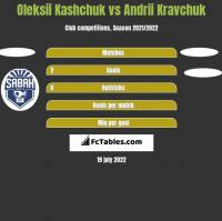 Oleksii Kashchuk vs Andrii Kravchuk h2h player stats