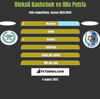 Oleksii Kashchuk vs Illia Putria h2h player stats