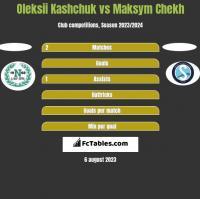 Oleksii Kashchuk vs Maksym Chekh h2h player stats