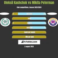 Oleksii Kashchuk vs Mikita Peterman h2h player stats