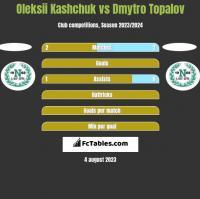 Oleksii Kashchuk vs Dmytro Topalov h2h player stats