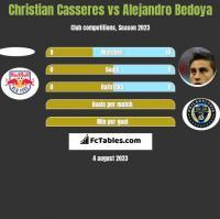 Christian Casseres vs Alejandro Bedoya h2h player stats