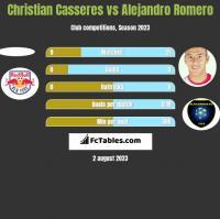 Christian Casseres vs Alejandro Romero h2h player stats