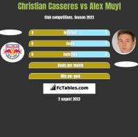 Christian Casseres vs Alex Muyl h2h player stats