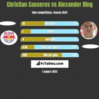 Christian Casseres vs Alexander Ring h2h player stats