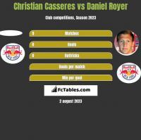 Christian Casseres vs Daniel Royer h2h player stats