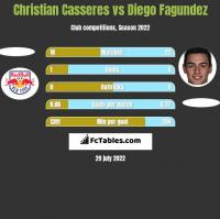 Christian Casseres vs Diego Fagundez h2h player stats