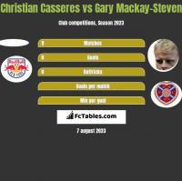 Christian Casseres vs Gary Mackay-Steven h2h player stats