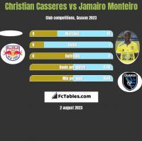 Christian Casseres vs Jamairo Monteiro h2h player stats