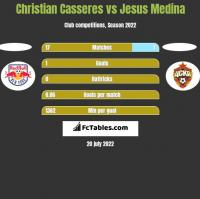 Christian Casseres vs Jesus Medina h2h player stats