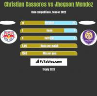 Christian Casseres vs Jhegson Mendez h2h player stats