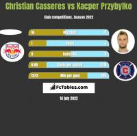 Christian Casseres vs Kacper Przybyłko h2h player stats