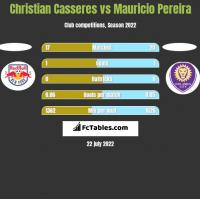 Christian Casseres vs Mauricio Pereira h2h player stats