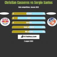 Christian Casseres vs Sergio Santos h2h player stats