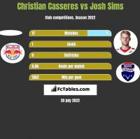 Christian Casseres vs Josh Sims h2h player stats