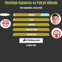 Christian Casseres vs Patryk Klimala h2h player stats