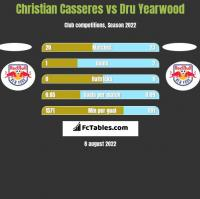 Christian Casseres vs Dru Yearwood h2h player stats
