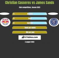Christian Casseres vs James Sands h2h player stats
