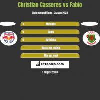 Christian Casseres vs Fabio h2h player stats