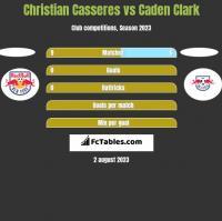 Christian Casseres vs Caden Clark h2h player stats