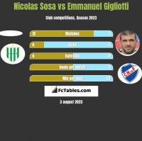 Nicolas Sosa vs Emmanuel Gigliotti h2h player stats