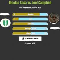 Nicolas Sosa vs Joel Campbell h2h player stats