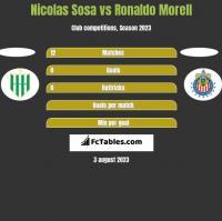 Nicolas Sosa vs Ronaldo Morell h2h player stats