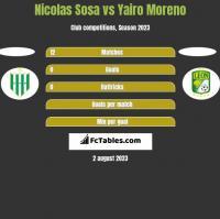 Nicolas Sosa vs Yairo Moreno h2h player stats