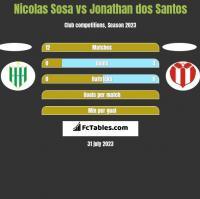 Nicolas Sosa vs Jonathan dos Santos h2h player stats
