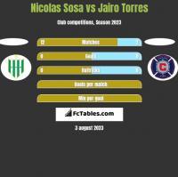 Nicolas Sosa vs Jairo Torres h2h player stats