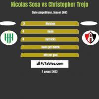 Nicolas Sosa vs Christopher Trejo h2h player stats