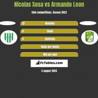 Nicolas Sosa vs Armando Leon h2h player stats