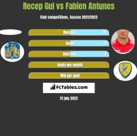 Recep Gul vs Fabien Antunes h2h player stats